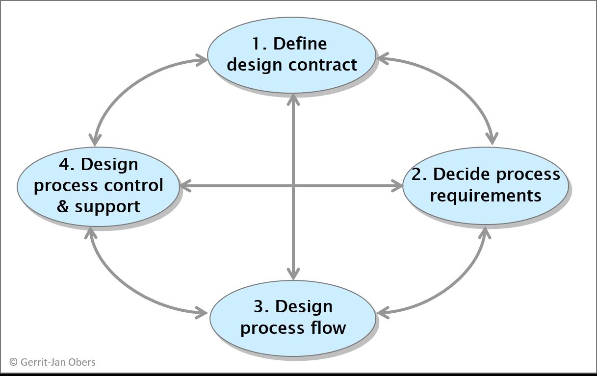 Lean) Business Process Design